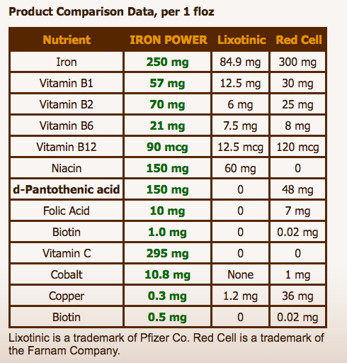 Iron Power comparison Red Cell